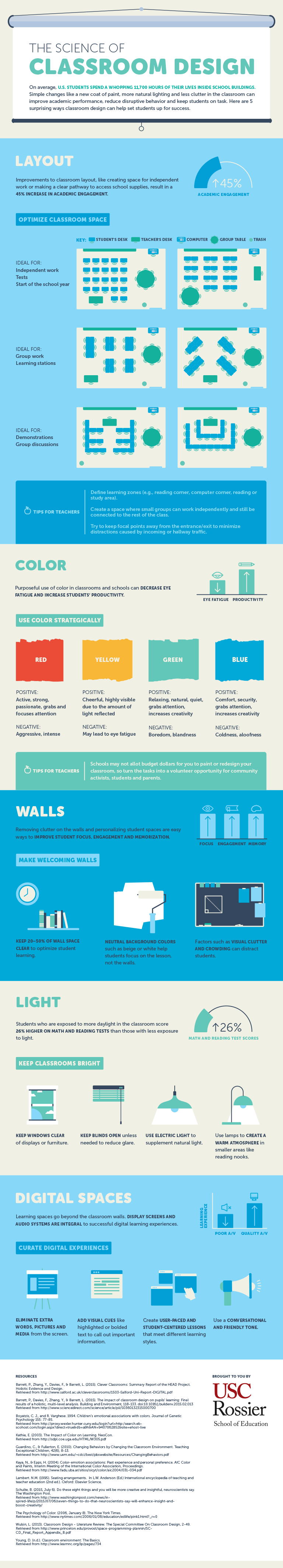 The Science of Classroom Design Infographic