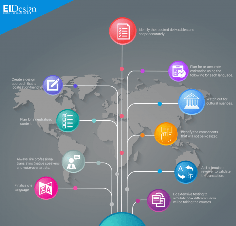 Top 10 Tips on eLearning Localization that Actually Add Value Infographic