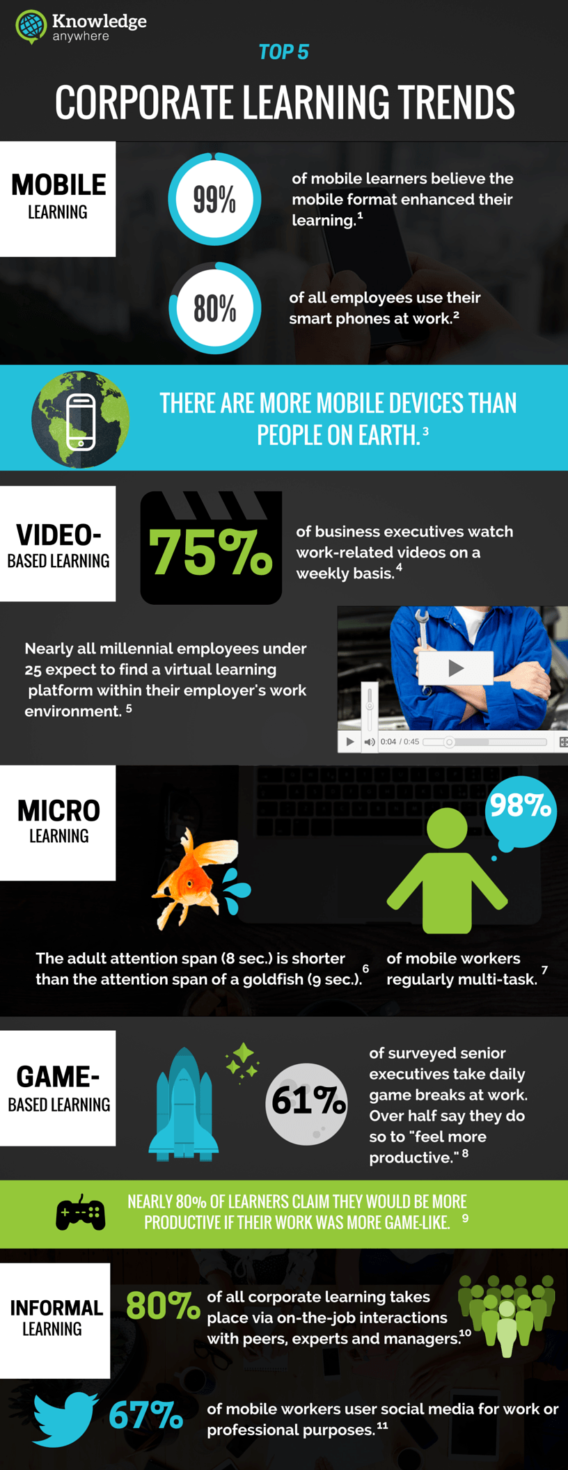 Top 5 Corporate Learning Trends for 2016 Infographic