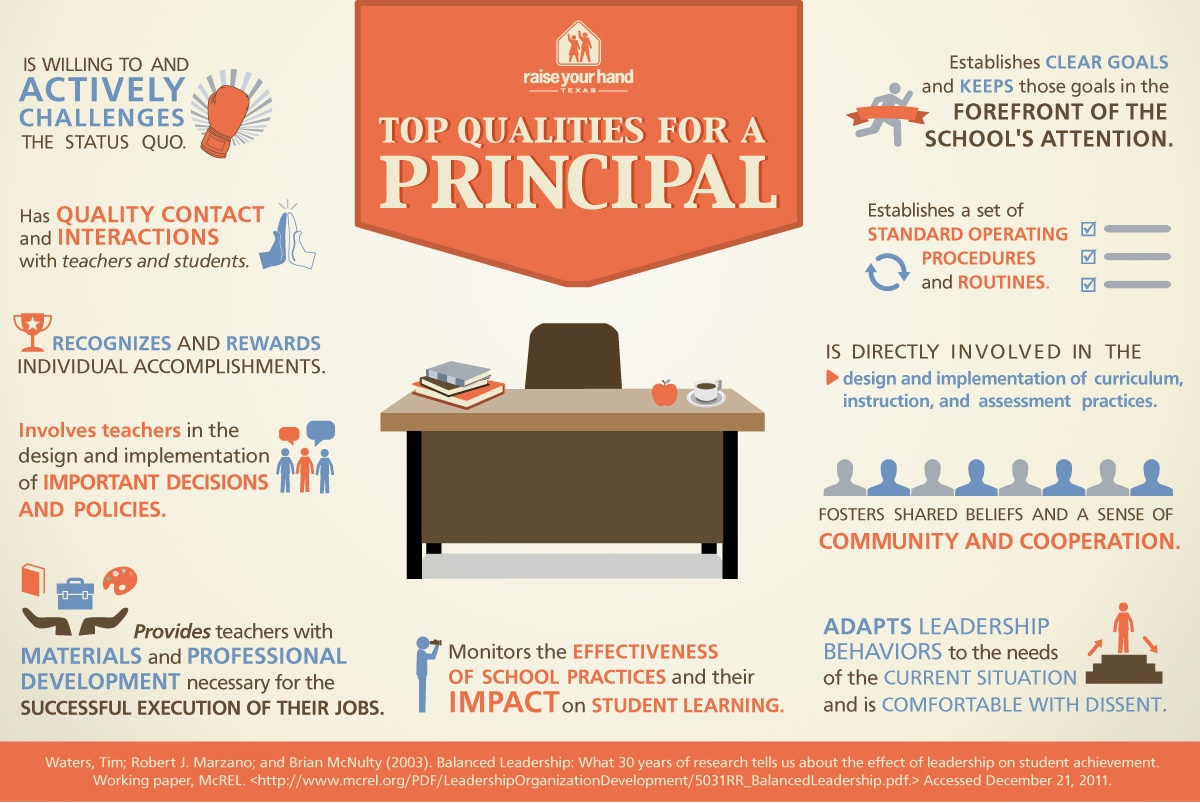 Top Qualities for a School Principal Infographic