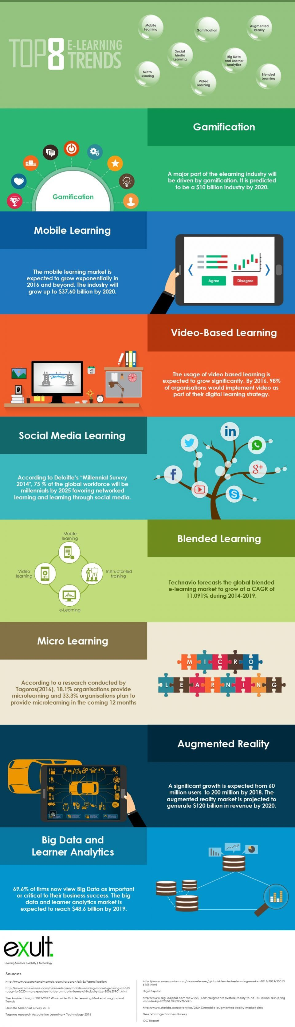 Top 8 eLearning Trends Infographic