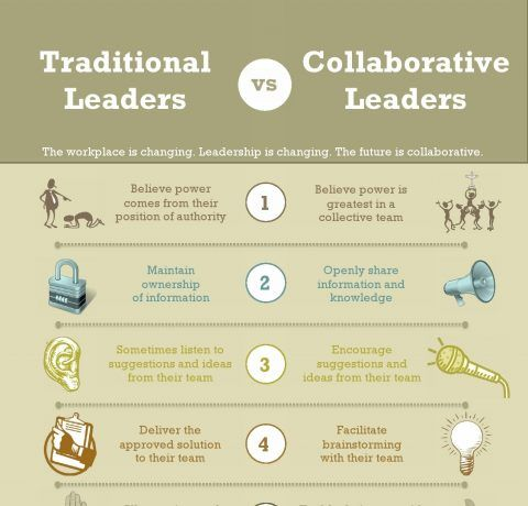 Traditional vs Collaborative Leaders Infographic - e-Learning Infographics