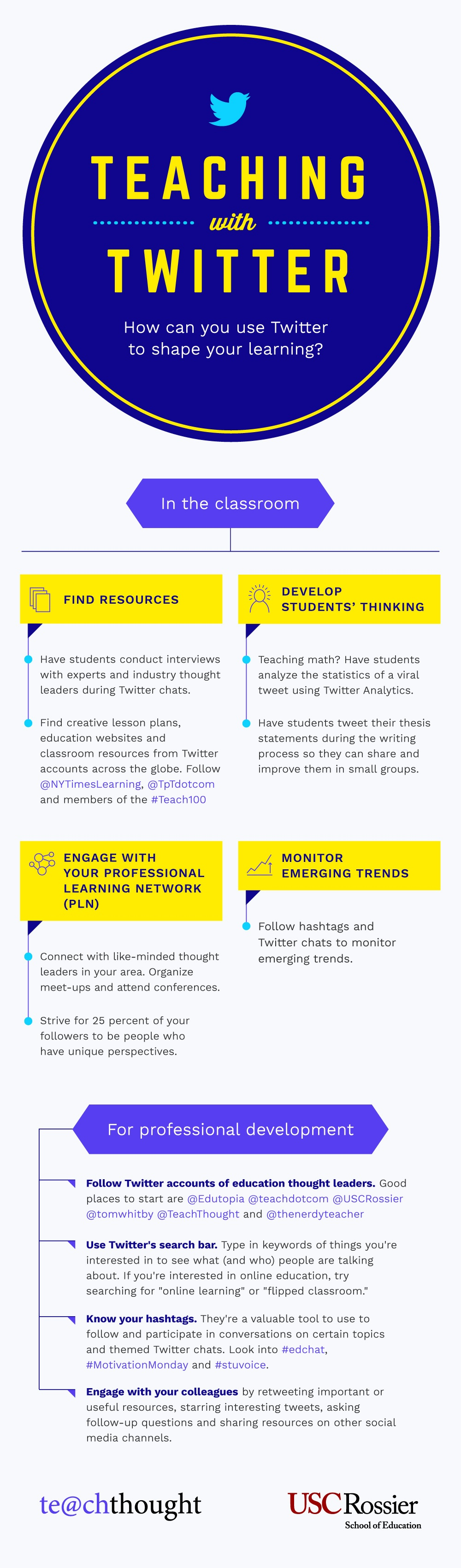Teaching with Twitter Infographic