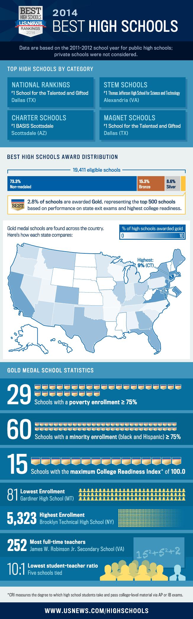 U.S. Best High Schools Infographic