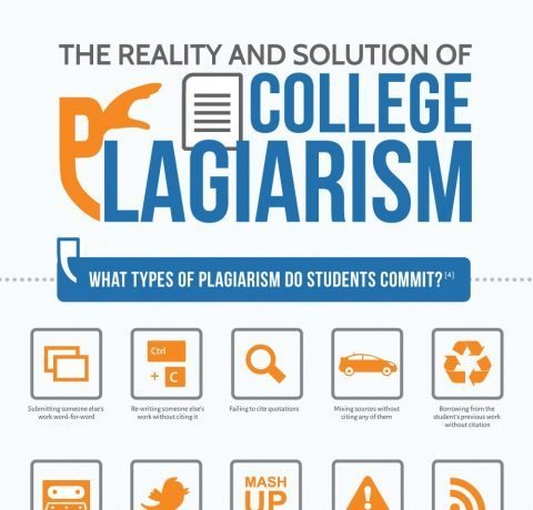 The College Plagiarism Infographic