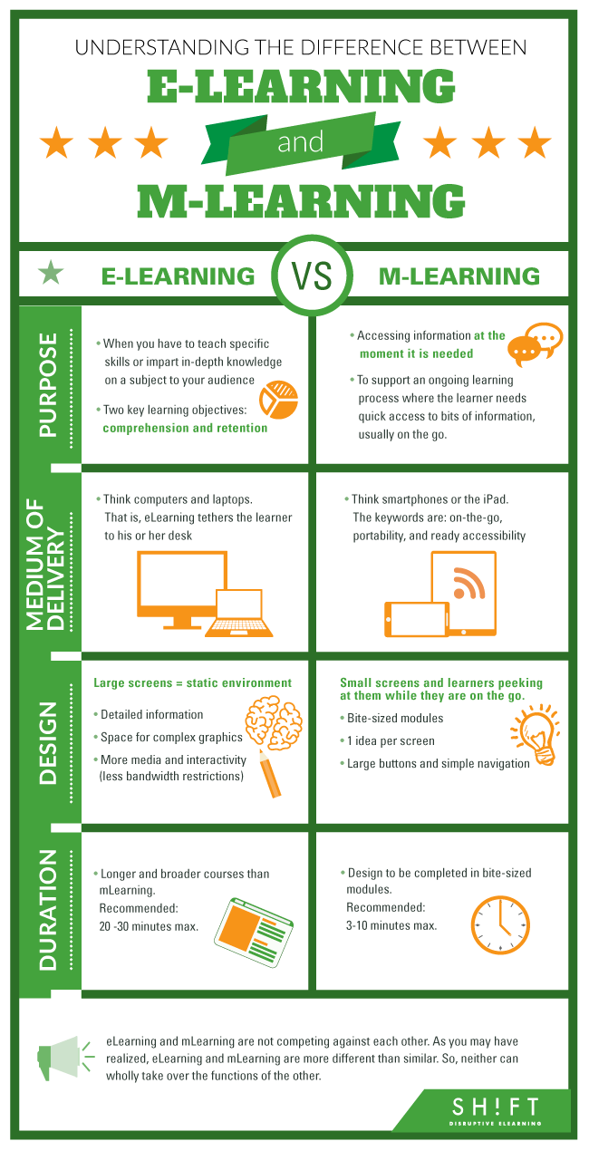 Understanding The Difference Between eLearning and mLearning Infographic