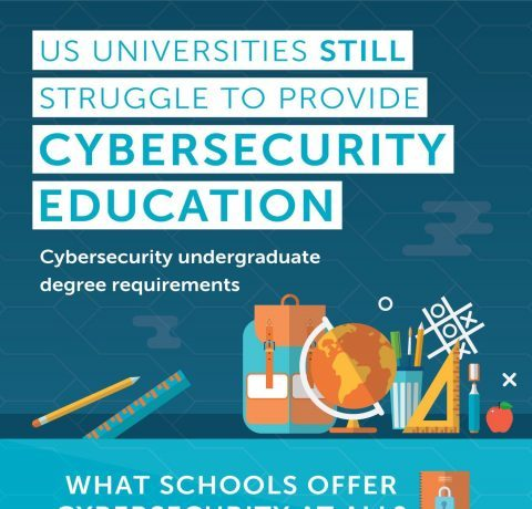 Universities and Cybersecurity Education Infographic