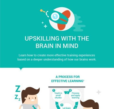 Upskilling With The Brain In Mind Infographic