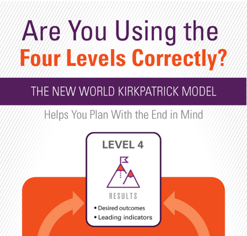 Using Kirkpatrick's Four Levels of Training Evaluation Infographic
