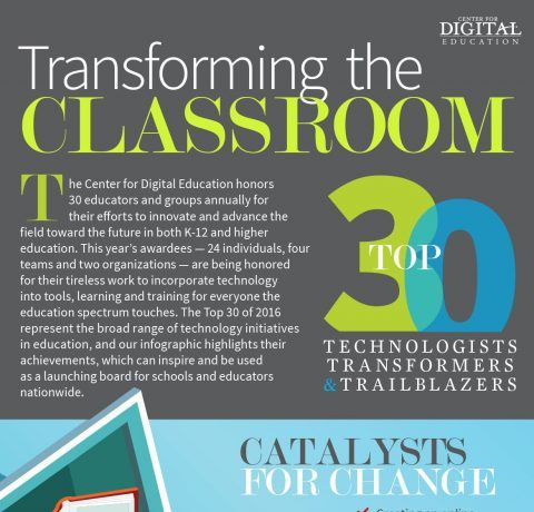 Using Tech to Transform the Classroom Infographic