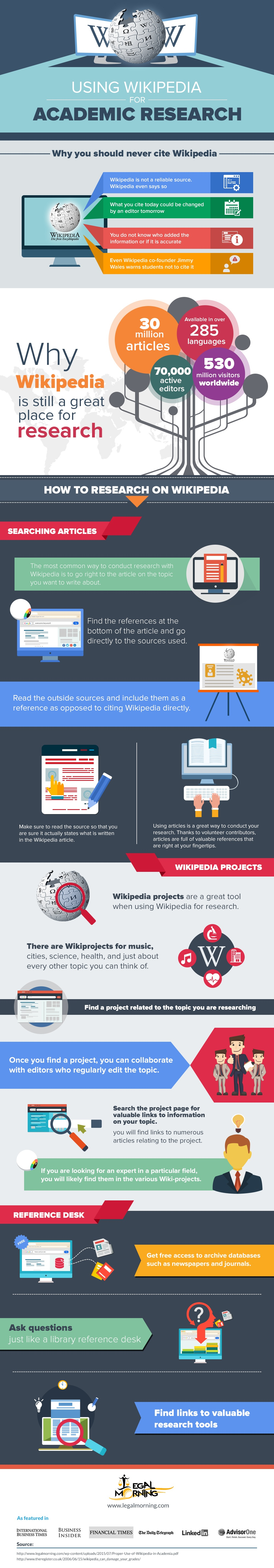 Using Wikipedia in an Academic Setting Infographic