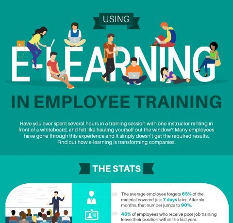 Using eLearning in Employee Training Infographic