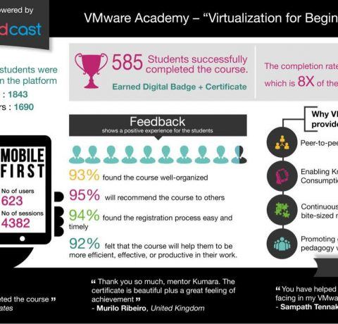 VMware Sees Success with MOOC Infographic