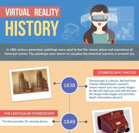 Virtual Reality Evolution Detailed Analysis Infographic