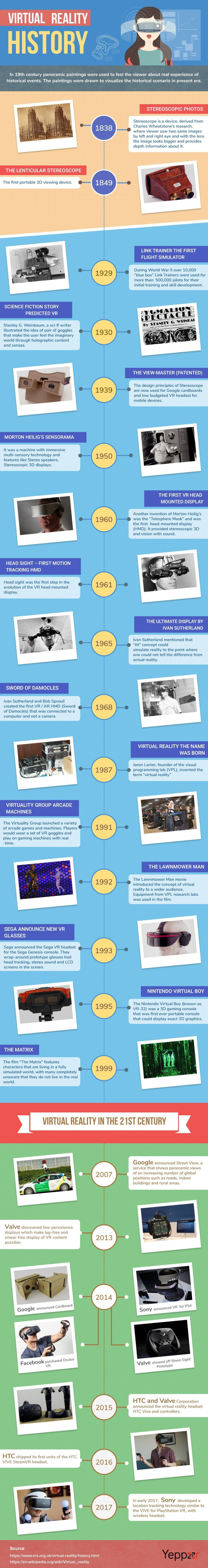 Virtual Reality Evolution Detailed Analysis Infographic
