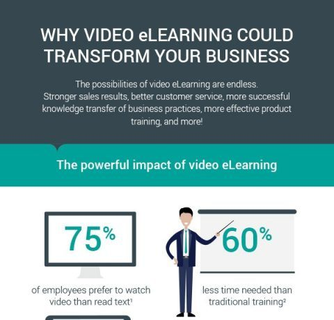 Why Video eLearning Could Transform Your Business Infographic