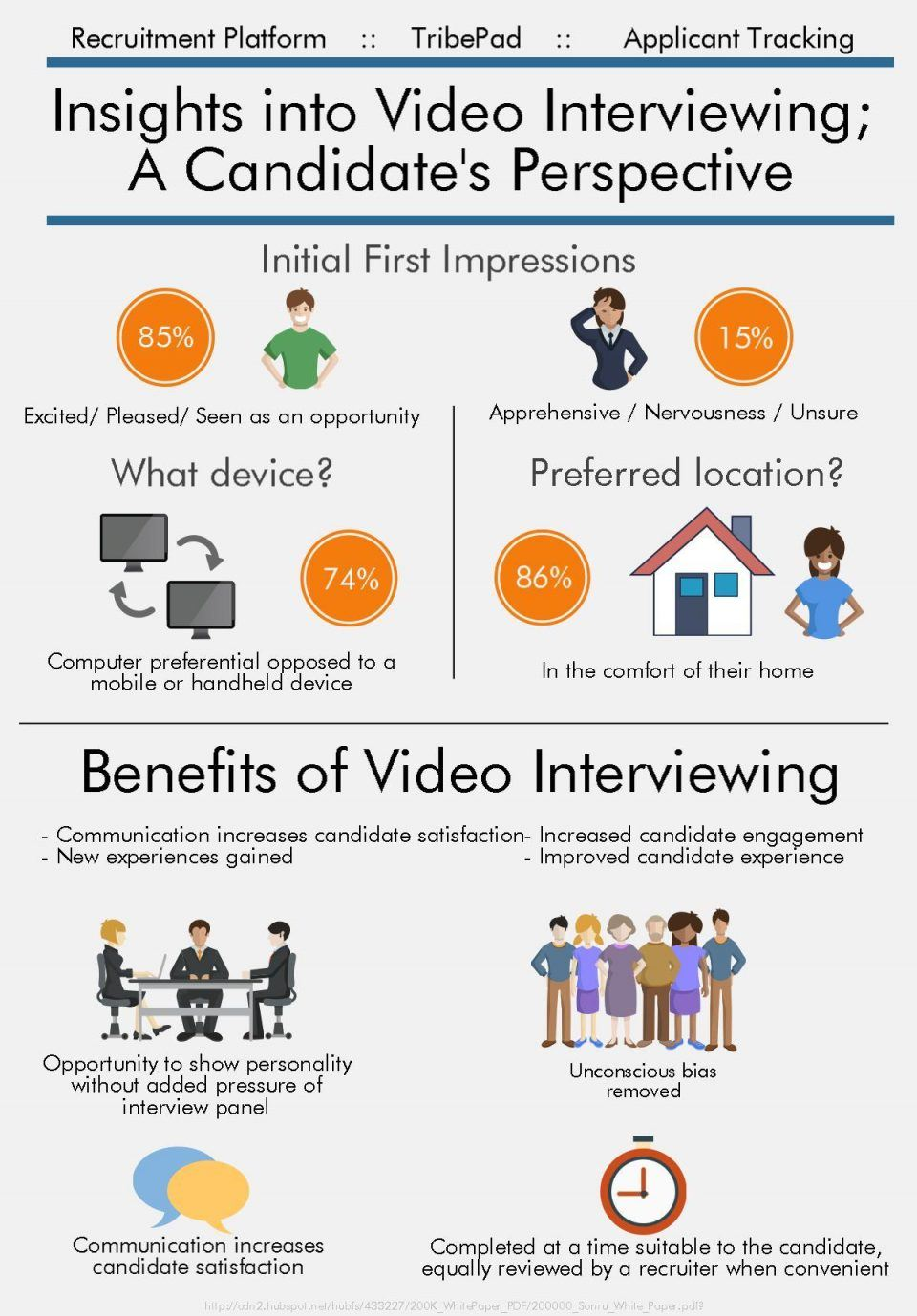Video Interviewing from a Candidate's Perspective Infographic