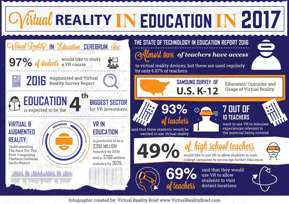 Virtual Reality in Education in 2017 Infographic