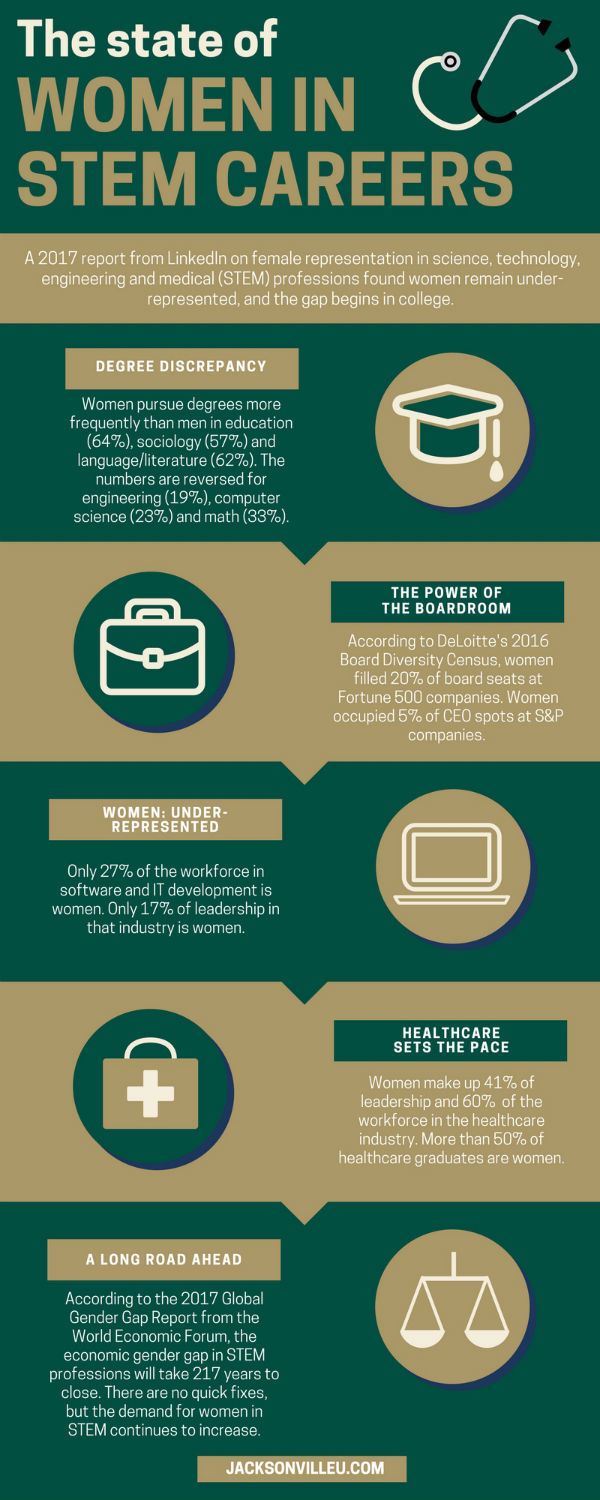 The State of Women In STEM Careers Infographic
