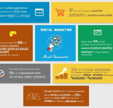 Digital Marketing For Businesses Infographic