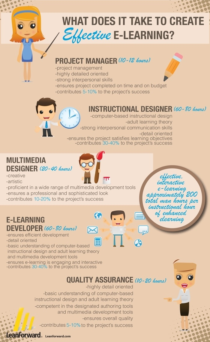 What Does It Take to Develop Effective e-Learning Infographic