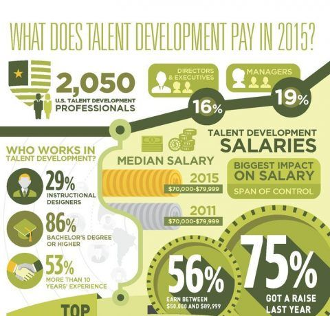 What Does Talent Development Pay? Infographic