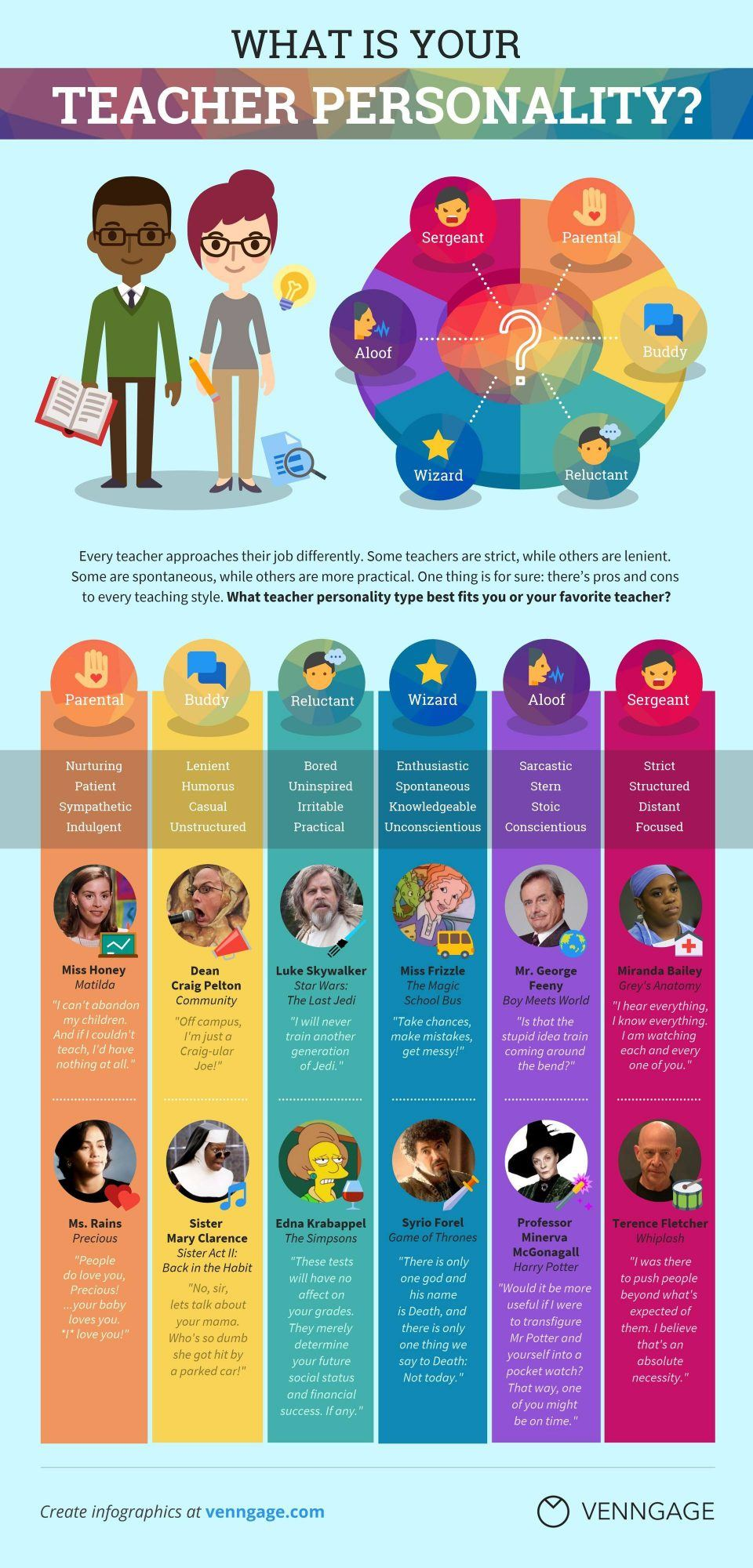 What Is Your Teacher Personality Type? Infographic - e