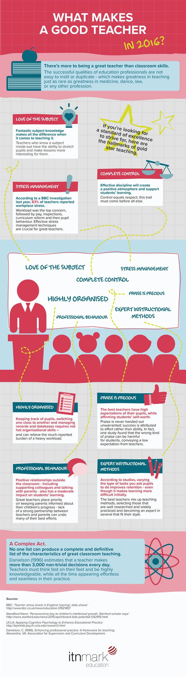 What Makes a Good Teacher in 2016 Infographic