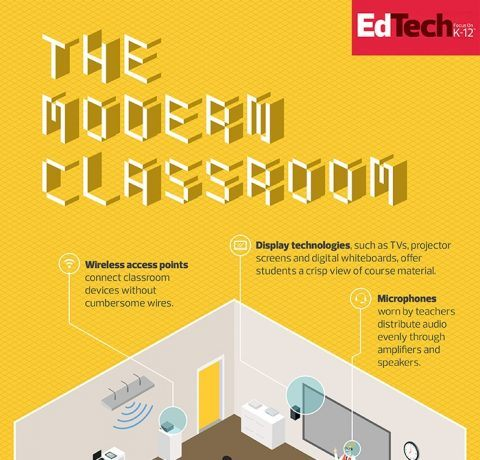 What Powers the Modern Classroom Infographic