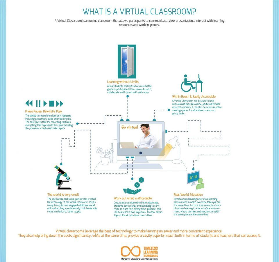 What is Virtual Classroom? Infographic - e-Learning Infographics