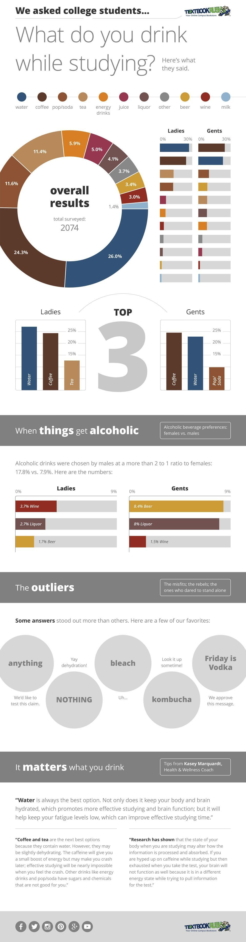 What College Students Drink While Studying Infographic