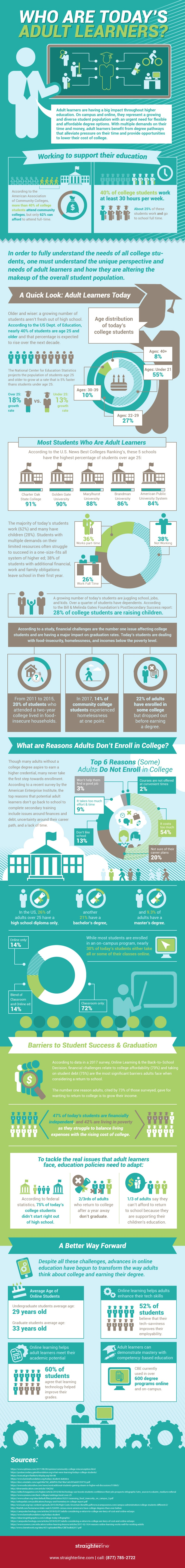 Who Are Today's Adult Learners? Infographic