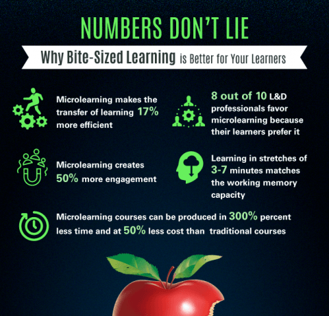 Why Bite-Sized Learning is Better for Your Learners Infographic