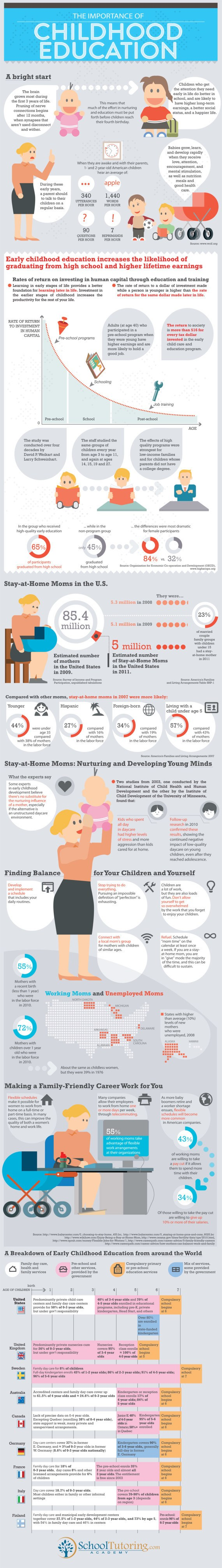 Why Childhood Education Is Important Infographic