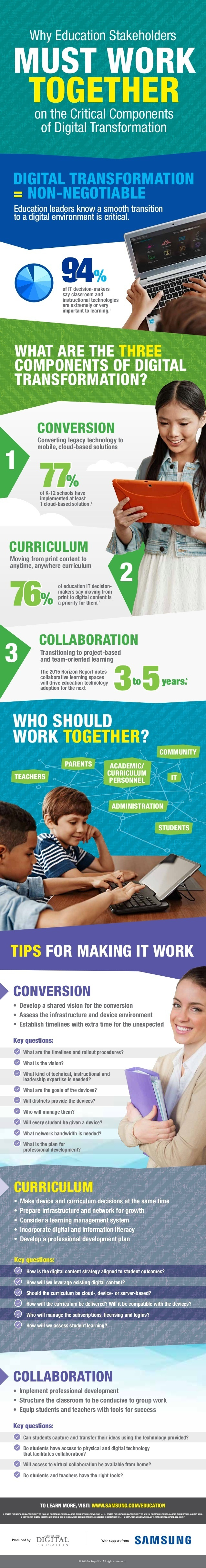 Why Education Stakeholders Must Collaborate towards Digital Transformation Infographic