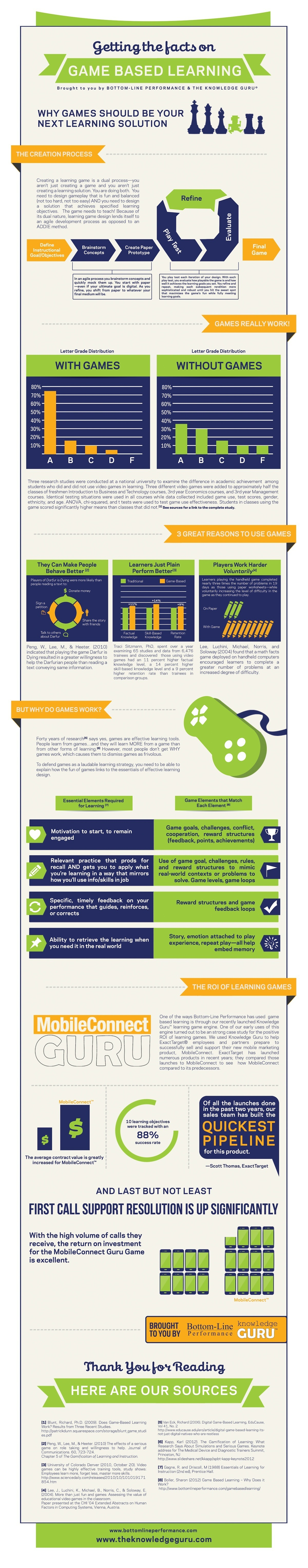 Why Games Should Be Your Next Learning Solution Infographic