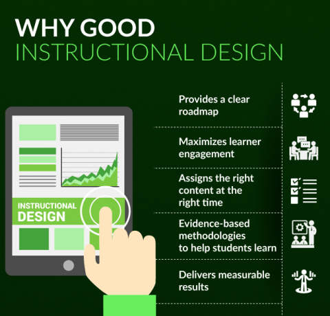 Why Good Instructional Design Infographic