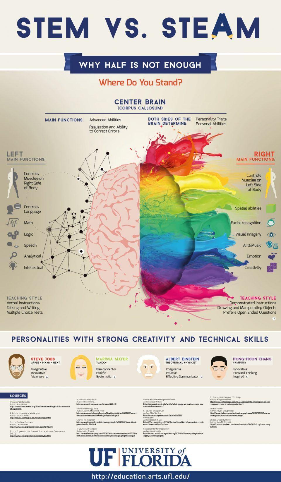 Why Half-Brain Teaching Isn't Enough Infographic