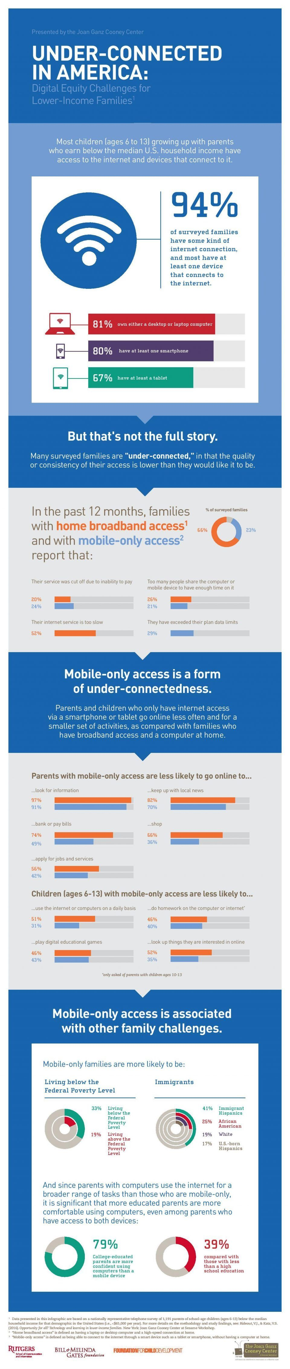 Digital Equity Challenges for Lower-Income Families Infographic