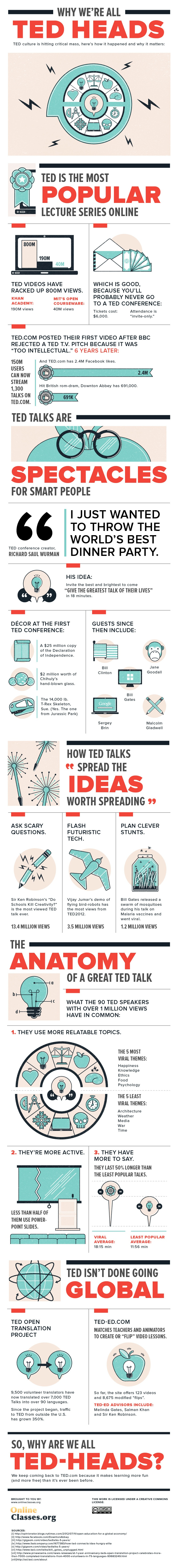 Why TED is a Great Place to Learn Online Infographic