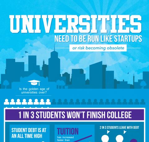 Universities Need to Be Run Like Startups Infographic