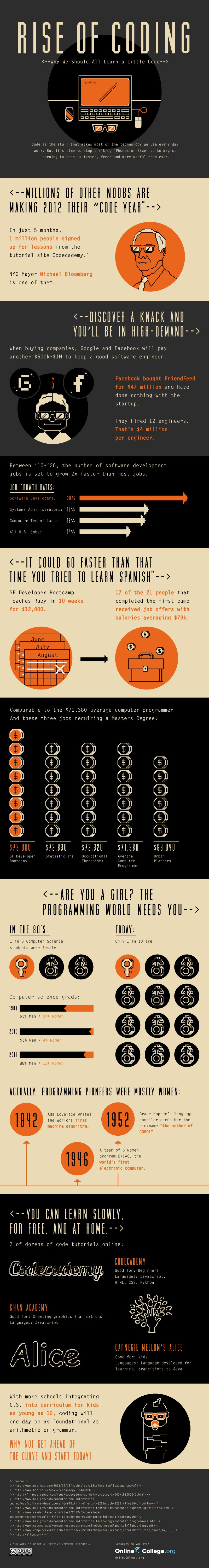 Why We Should All Learn Coding Infographic