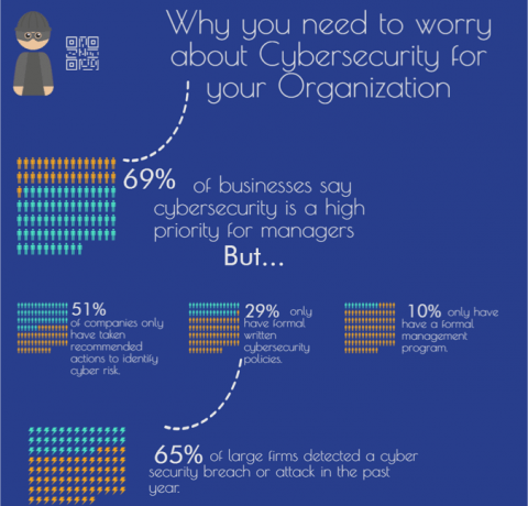 Why You Need to Worry About Cyber Security For Your Organisation Infographic