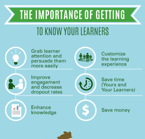 Why You Should Know Your eLearners Better Infographic