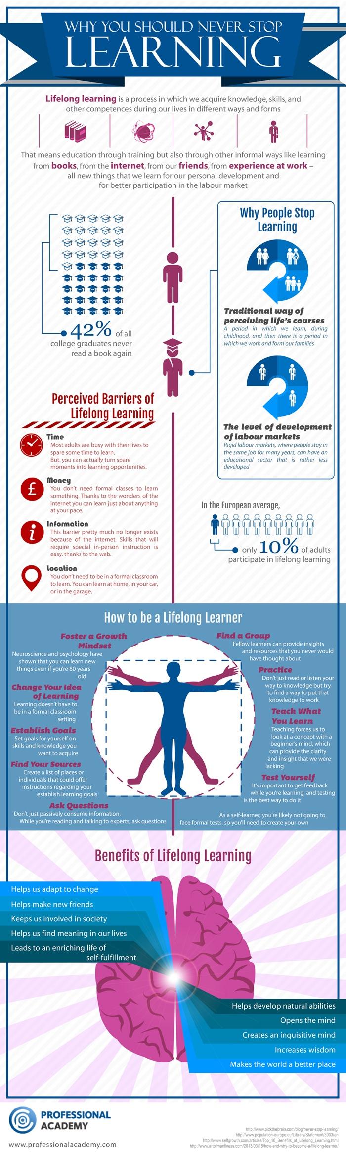The Lifelong Learner Infographic