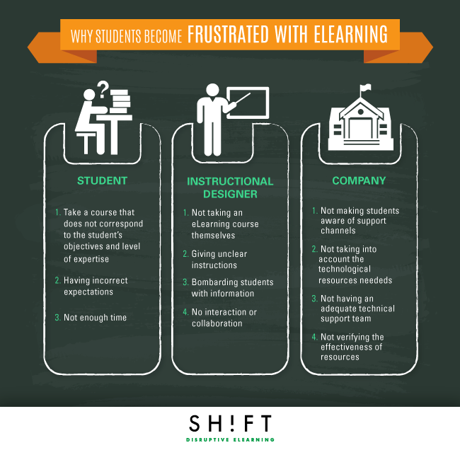 Why eLearners Become Frustrated Infographic