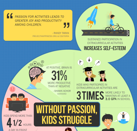 Without Passion Kids Struggle Infographic