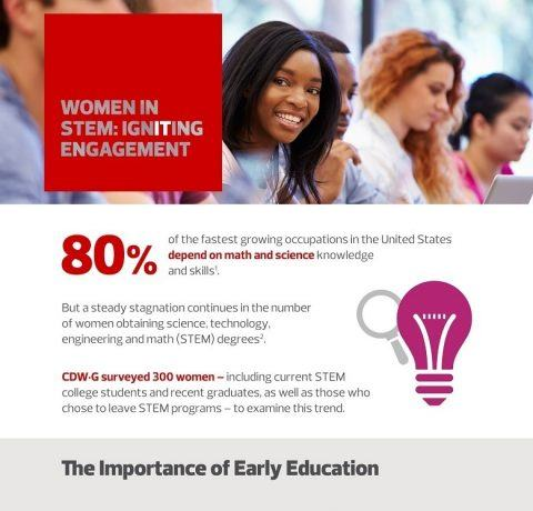 Women in STEM: Igniting Engagement Infographic