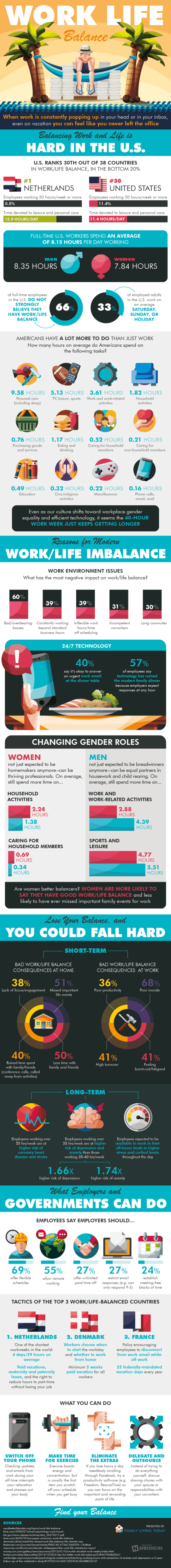 Work/Life Balance in the Modern Era Infographic
