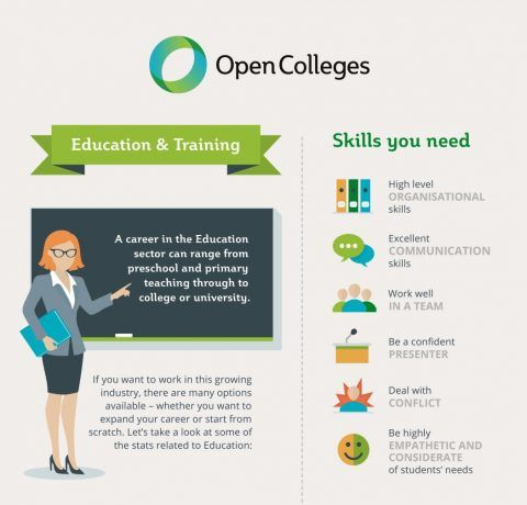 Your Career in Education and Training Infographic